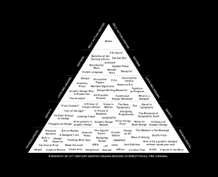 Willis Kingery, Hierarchy of  21st Century Graphic Design Readings (Stereotypical, pre-corona)