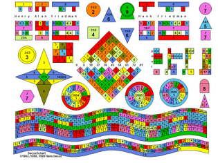Numerology Chart