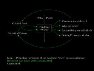 Operational Loops of COVID-19 🔁 Loop 4/4: Pandemic Waves