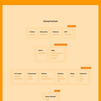StartupToolchain