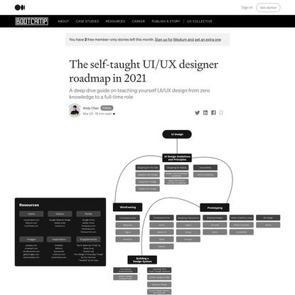 The self-taught UI/UX designer roadmap in 2021