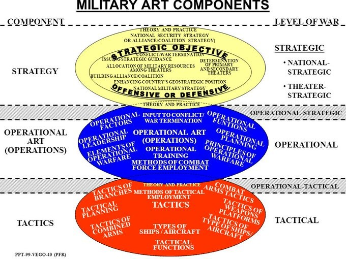 Military Art Components
