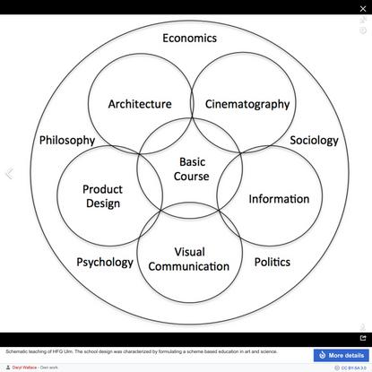 Ulm School of Design - Wikipedia