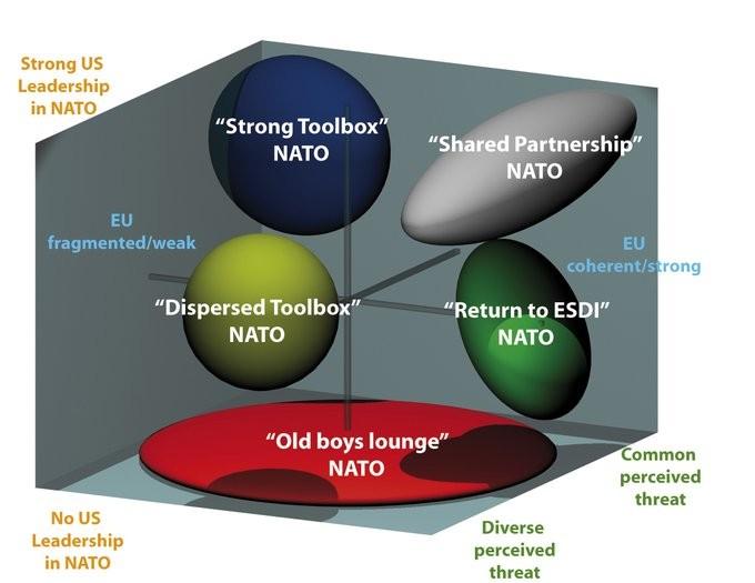 NATO space