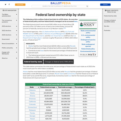 Federal land ownership by state - Ballotpedia