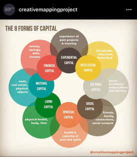 The 8 Forms of Capital @creativemappingproject on IG