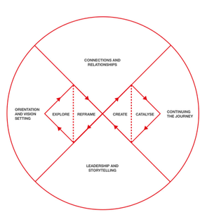 The Systemic Design Framework by Design Council