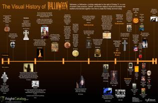 time-line-visual-history-of-samhain-halloween.jpg
