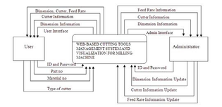 data-flow-diagram-between-user-and-administrator.jpg