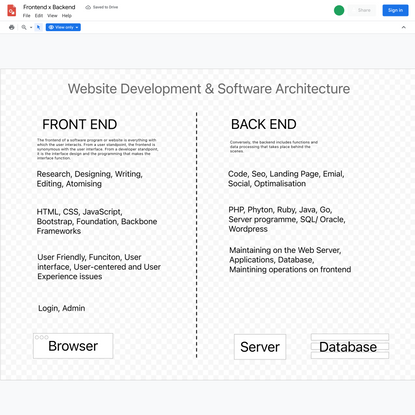 Frontend x Backend