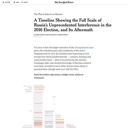 A Timeline Showing the Full Scale of Russia's Unprecedented Interference in the 2016 Election, and Its Aftermath