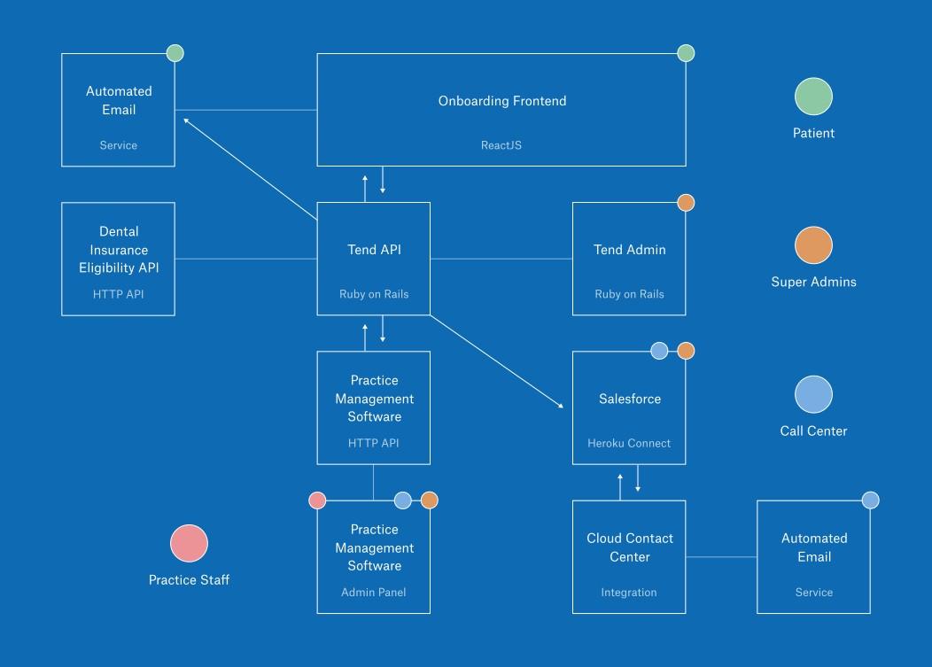 tend_tech_diagram.svg