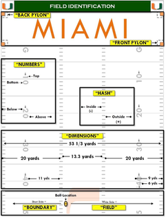 Football Field Identification