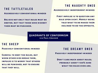 quadrants of conformism