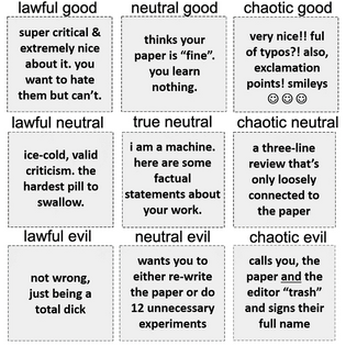 Peer reviewer alignment chart