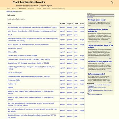 Mark Lombardi Networks - Networks