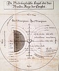 Böhme Philosophische Kugel.JPG