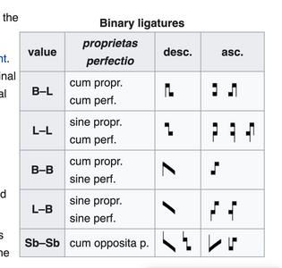 Ligatures, mensural notation