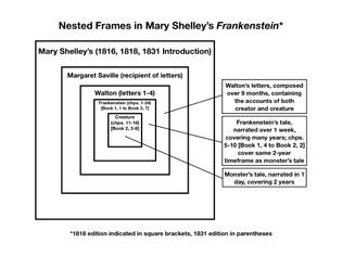 Nested Frames in Mary Shelley's *Frankenstein*