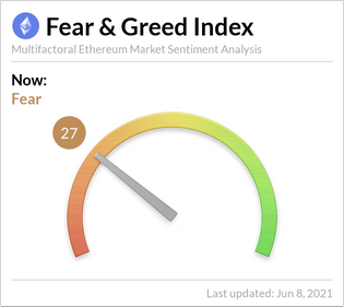 Ethereum Fear and Greed Index
