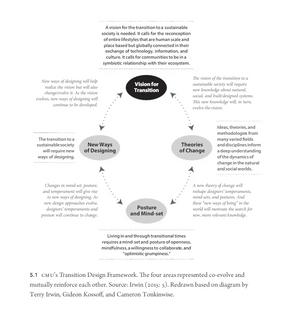 Transition Design Framework