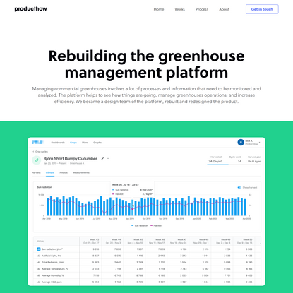 Case: Relaunching The Greenhouse Platform   ProductHow