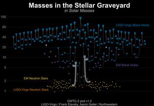 masses_of_dead_stars_ligo_virgo_gw200105_gw200115.png