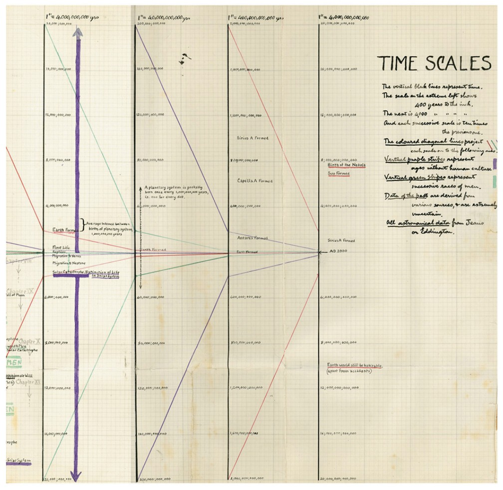 Manuscript timeline for Olaf Stapledon's 1930 science fiction novel First Men: A Story of the Near and Far Future