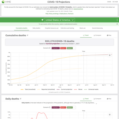 IHME | COVID-19 Projections