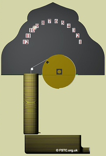Al-Muradi's water clock from The Book of Secrets