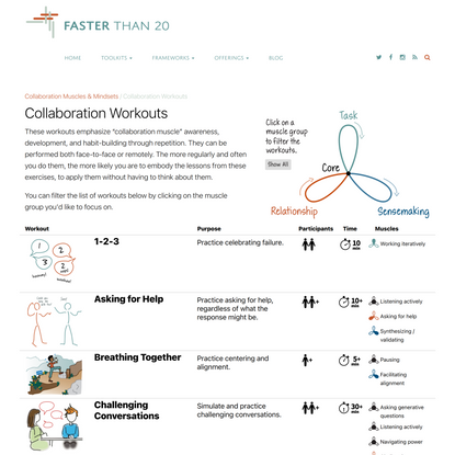 Collaboration Workouts