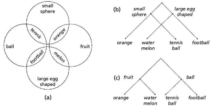 Semi-lattice and Tree Structures