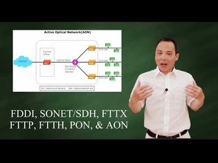 Fiber-based networks: FDDI, SONET, FTTX, FTTP, FTTH, PON, AON