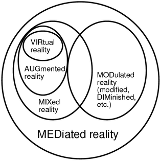 Computer Mediated Reality