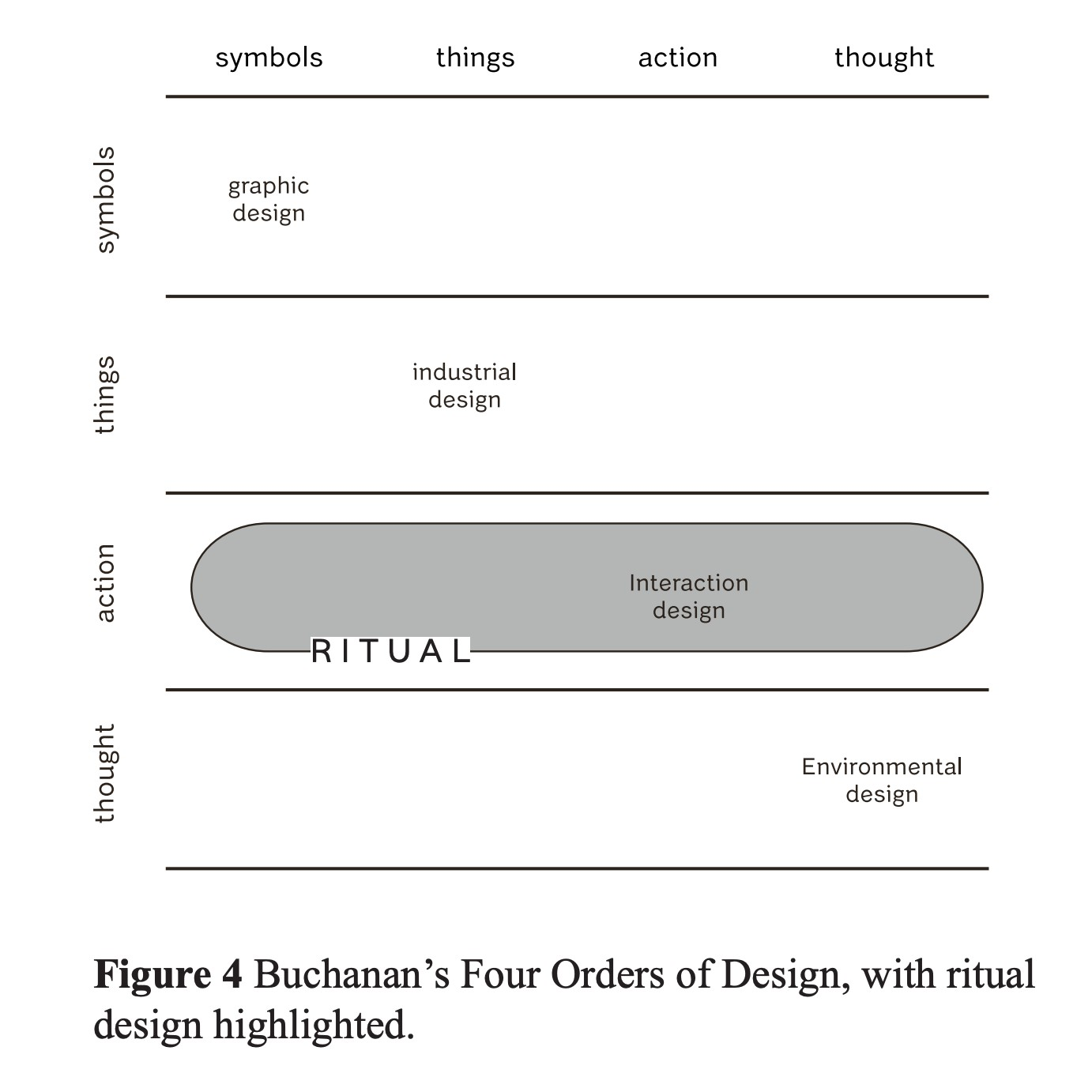 Co-designing rituals for transitional times