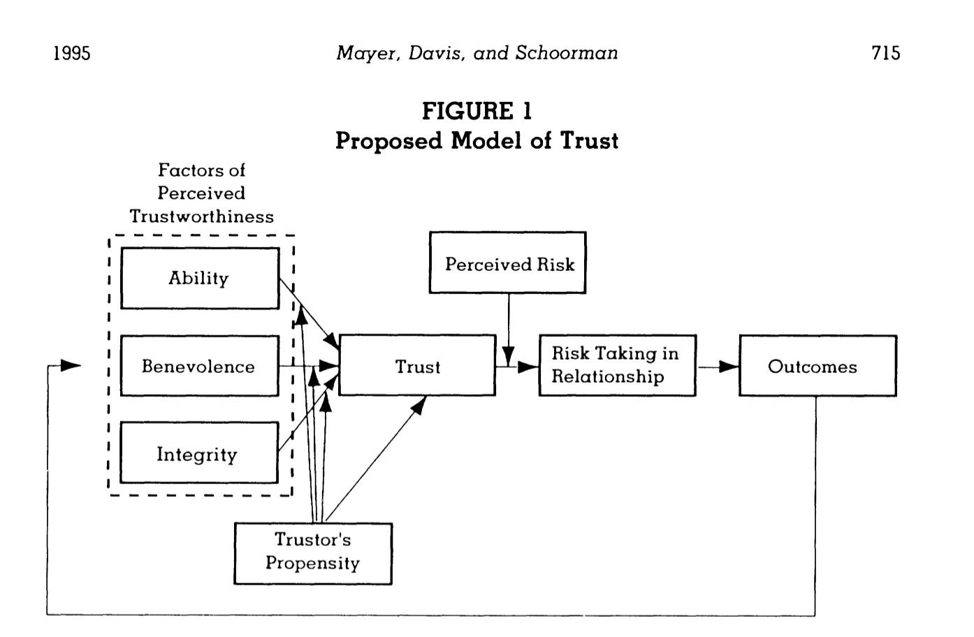 An Integrative Model of Organizational Trust