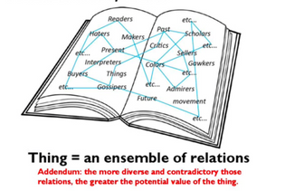 thing = an ensemble of relations