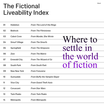 The Fictional Liveability Index