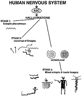 https://en.m.wikipedia.org/wiki/Entoptic_phenomena_(archaeology)