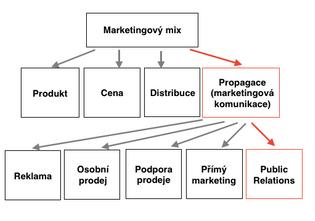 public_relations_v_marketingove-m_mixu.png