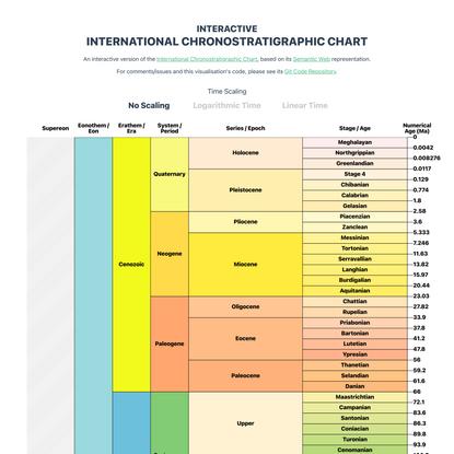 ics-chart