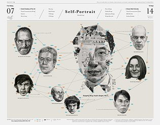 Self-portrait: Mind Map and Infographic