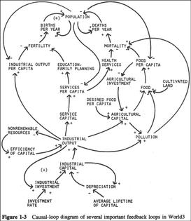 limitstogrowth_modelfigure1-3_large.png