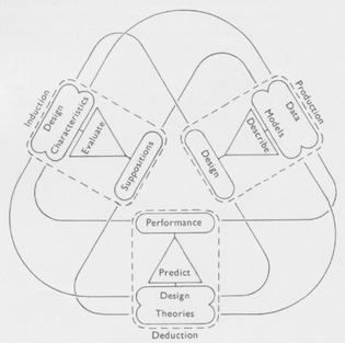 Lionel March. Production/deduction/induction model of a rational design process, 1976.
