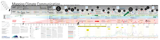 mapping-climate-communication-timeline-15-oct2014.jpg