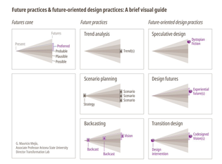 Future practices and future-oriented design practices: A brief visual guide