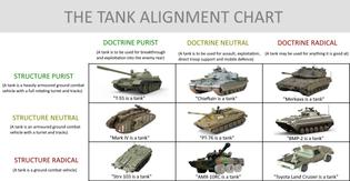 tank alignment