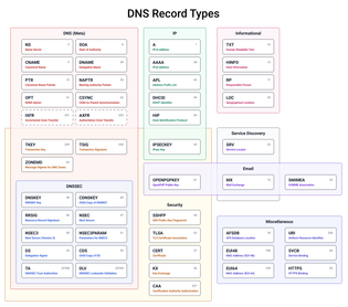 DNS record types