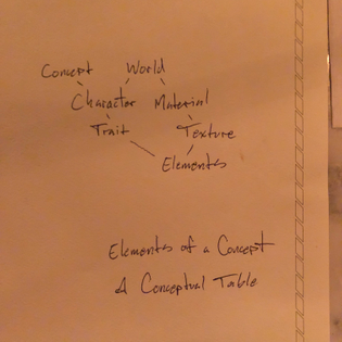 What do Concepts and World Concepts have in common?