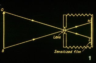 Opthalmoscopy: schematic diagram of camera